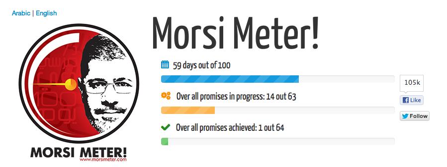 De Morsi-meter